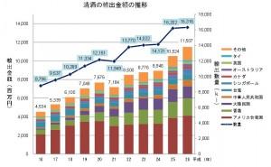 日本酒輸出量と金額